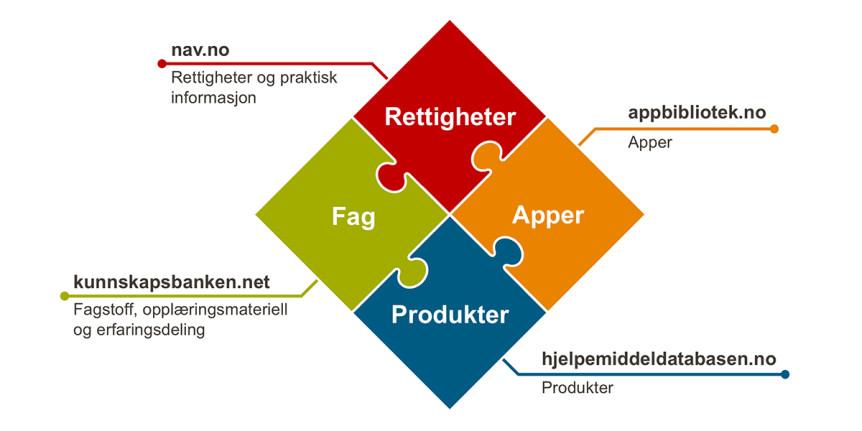 Illustrasjon: Puslespill med fire brikker som viser sammenhengen mellom de fire nettstedene til NAV om hjelpemidler og tilrettelegging