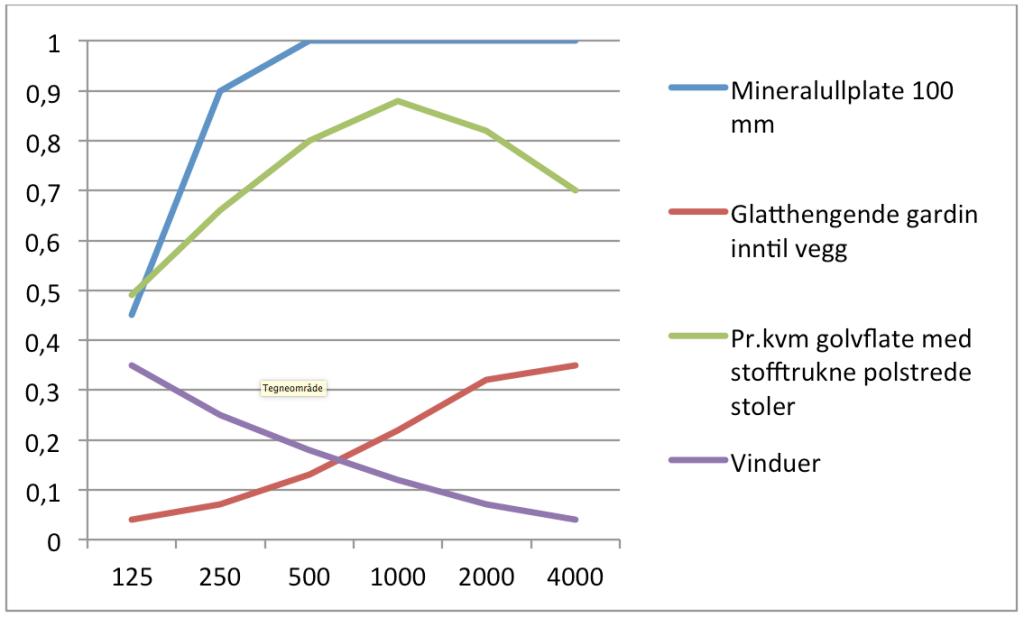 Diagram lydabsorpsjon innredning