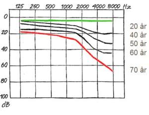 Audiogram som viser aldersbetinget hørselstap