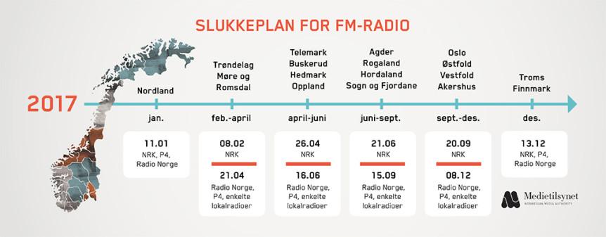 Slukkeplan 2017 for FM-radio (tidslinje)