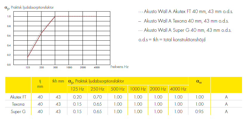 Produktdata for Ecophon Acusto-serien