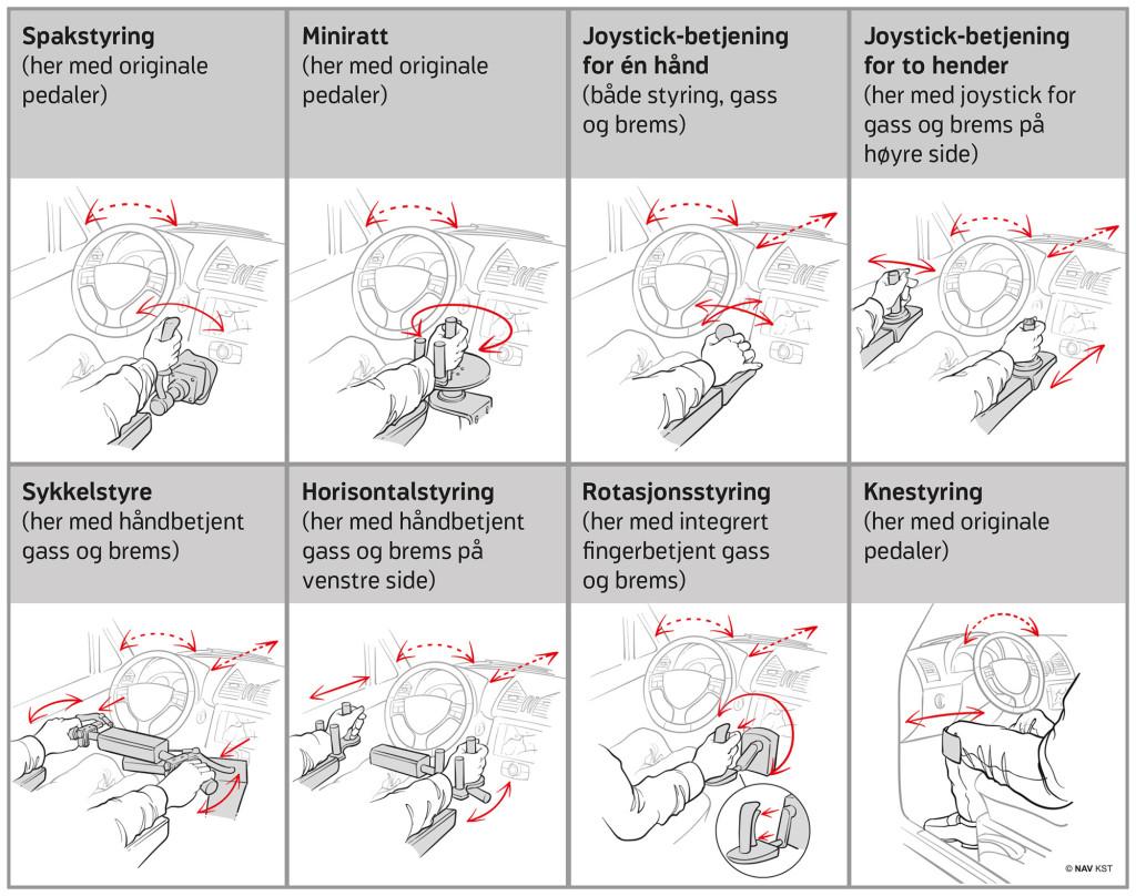 Eksempler på spesialstyring - copyright NAV KST