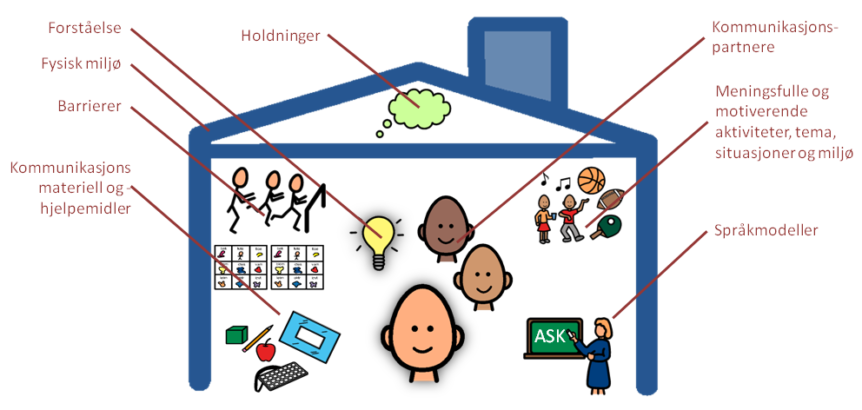 Komponenter i språkmiljøet - begrepsforståelse (figur av Jørn Østvik)