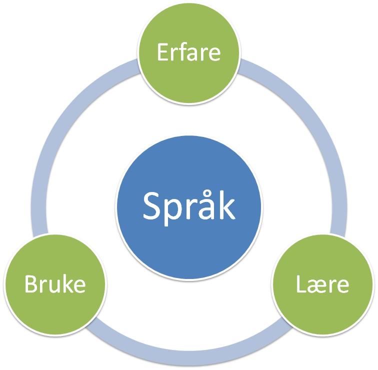 Språklig stimulering som sirkulære prosesser (figur av Jørn Østvik)