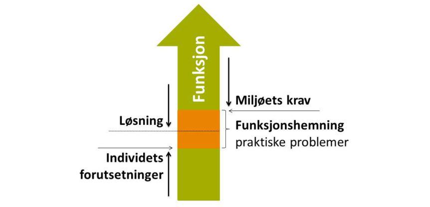 Gap-modellen av Ivar Lie