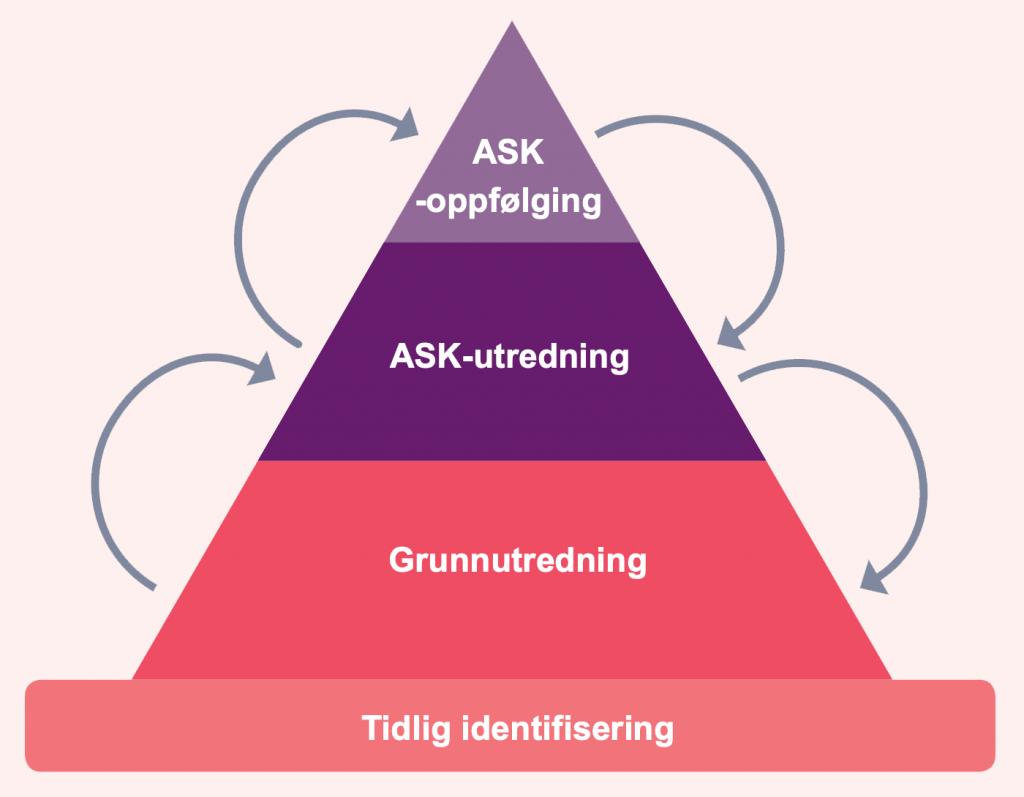 ASK-pyramiden til Oslo Universitetssykehus