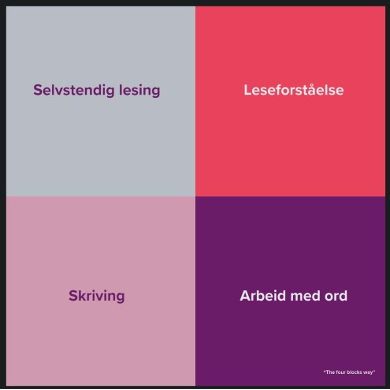De fire arbeidsblokker som utgjør metoden for helhetlig skriftspråkopplæring