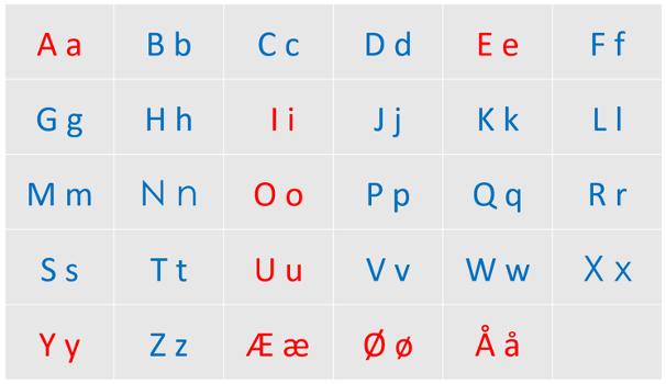 Eksempel på alfabetplansje med store og små bokstaver